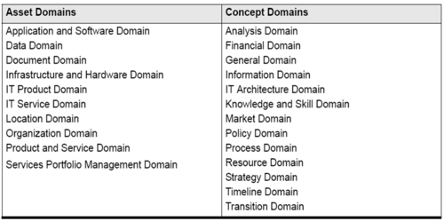 Asset Domain and Concept Domain Categories for Enterprise Entities