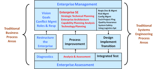 Enterprise SE Process Areas in the Context of the Entire Enterprise